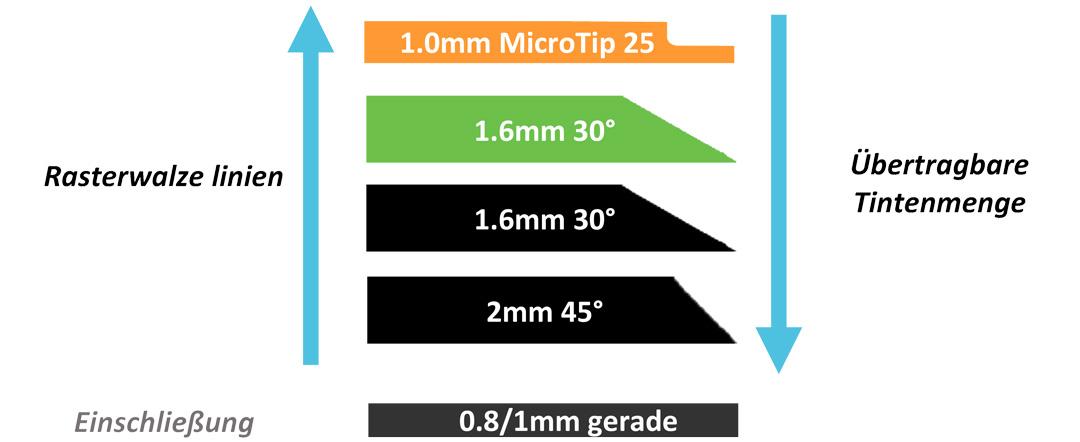 Rakelmesser. Materialstärke und Tip